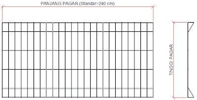 pagar brc,pager,brc,kawat duri,aluminium composite panel,pagar bts,pagar tower telkomsel