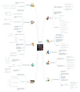 интеллект-карта по книге Кради как художник