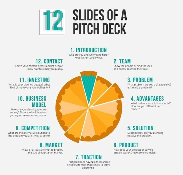 12 slides of a pitch desk