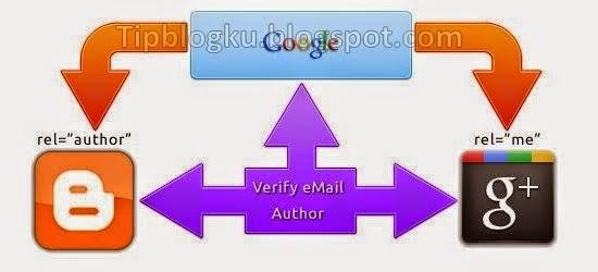 Cara VERIFIKASI AUTHORSHIP atau Kepengarangan di WEBMASTER TOOLS