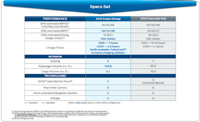 Chevy Volt vs Ford Energi Comparision