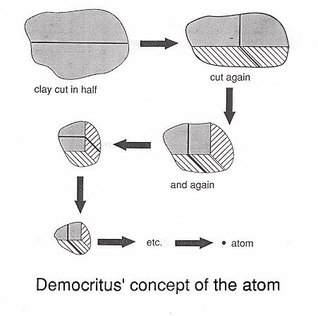 an analysis of the expansion of the ideas on the atom theory in science That's what happened to asokan [presented to pacific rim an analysis of the expansion of the ideas on the atom theory in science economic conference, bangkok, jan.