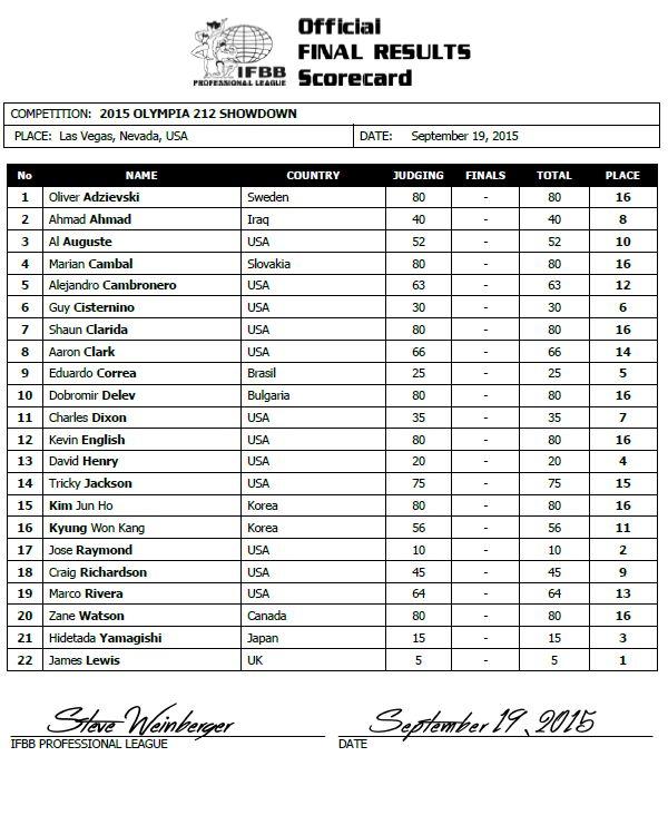 Cartão de pontuação oficial da categoria 212 Showdown do Mr. Olympia 2015. Foto: IFBB Professional League