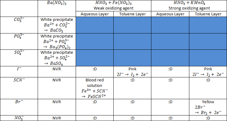 anions cations lab report