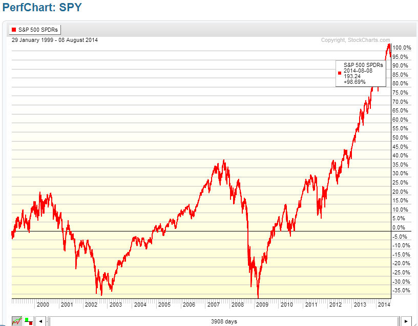 Sample StockCharts.com PerfChart of SPY with dividends reinvested