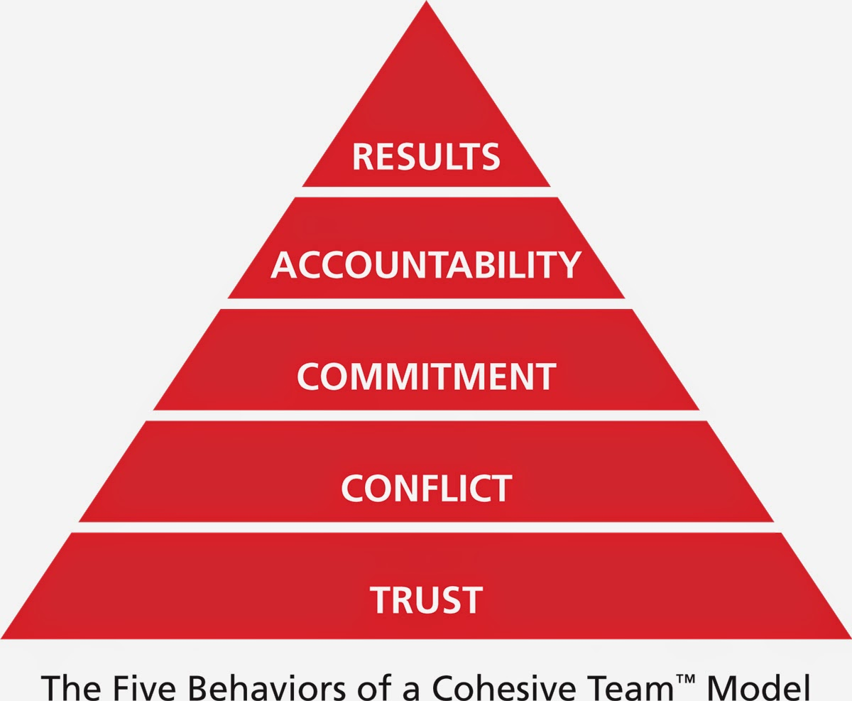 5 Behaviors of a Cohesive Team Model/Pyramid