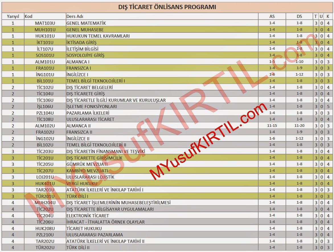 Açıköğretim Fakültesi (AÖF) Dış Ticaret Bölümü Dersleri / Sorumlu Olunan Üniteler / Ders Kredileri