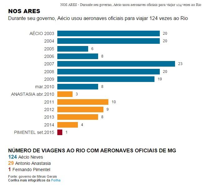 Aécio Neves usou avião do governo de Minas para passear..O povo paga a conta