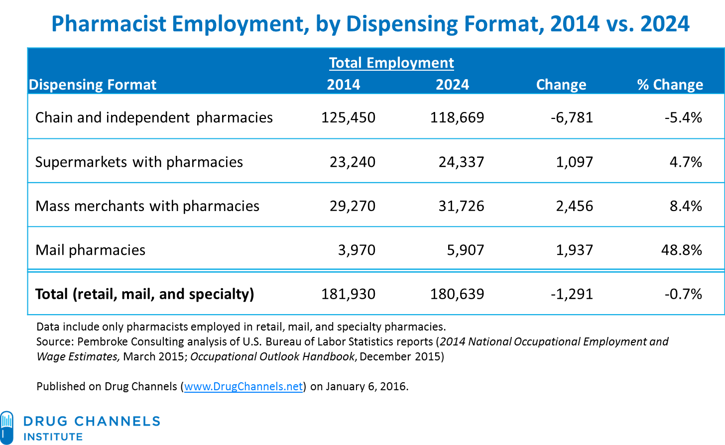 drug channels grim job outlook for retail pharmacists says bls mail pharmacies experiencing the largest percentage increase by comparison employment in all u s occupations is expected to grow 7% by 2024