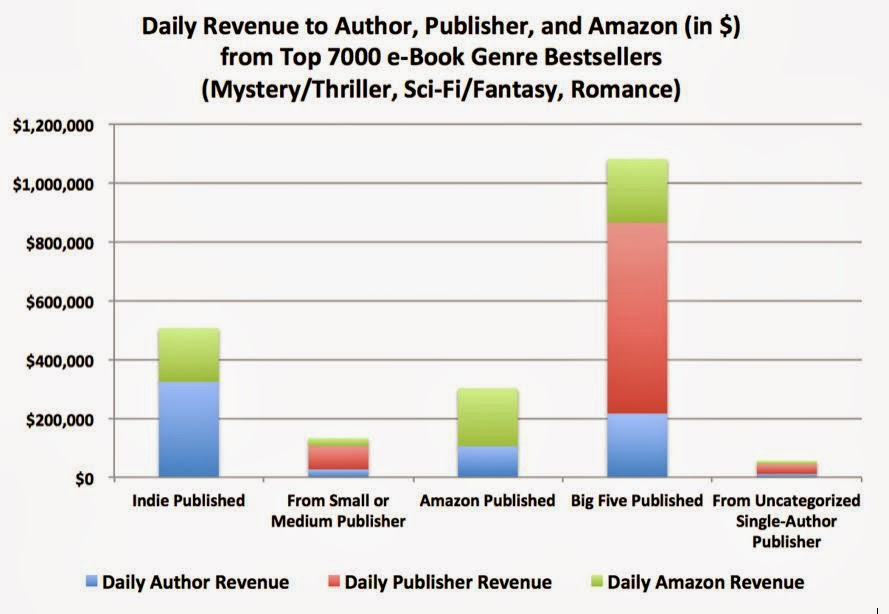 How much would an Academic earn on average for publishing a book?