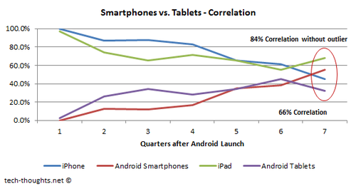 Smartphone vs. Tablet Market Share