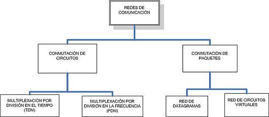 Circuito De La Comunicacion : Informatica circuitos virtuales