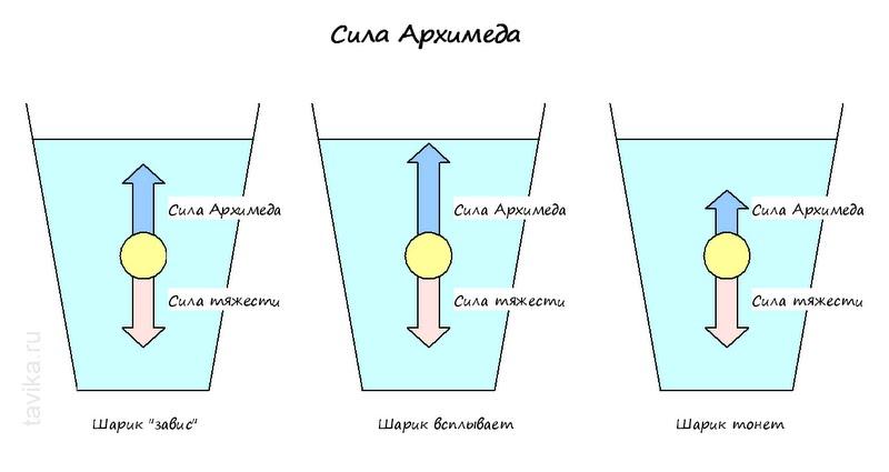 сила Архимеда рисунок