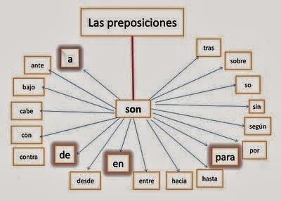 https://luisamariaarias.wordpress.com/lengua-espanola/tema-9/gramaticalas-preposiciones-y-las-conjunciones/las-preposiciones/