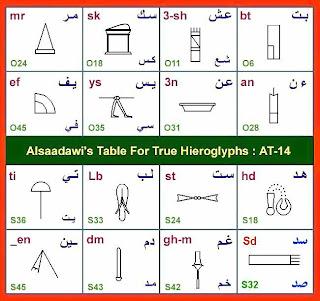كلمات فرعونية يستخدمها المصريون حتى الان