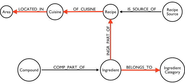 Bruggen blog fascinating food networks in neo4j lets look if we can find out how many recipe categories there would be in the different areas if the dataset that would mean looking for the following forumfinder Choice Image