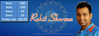 Rohit Sharma Record Facebook Cover