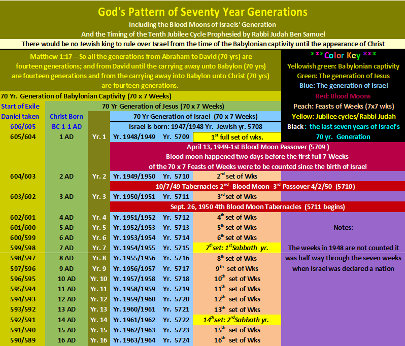 Chart of Israel's 70 yr. Generation, Blood Moons, and Rabbi Samuel's Prophecy