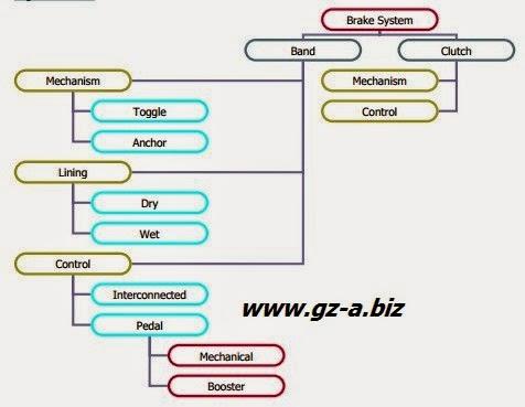 Prinsip Dasar dan Klasifikasi Brake System Crawler Machine