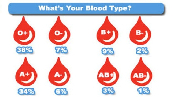 people with blood type is O ARE VERY SPECIAL