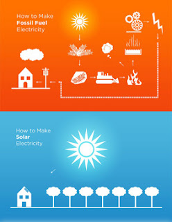 Comparison of the complexity of fossil fuel electricity to the simplicity of solar. How to make fossil fuel electricity. How to make Solar Electricity.