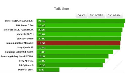 Se volete telefonare con il Samsung Galaxy Mega 6.3 avrete ben 19 ore e 54 minuti di autonomia