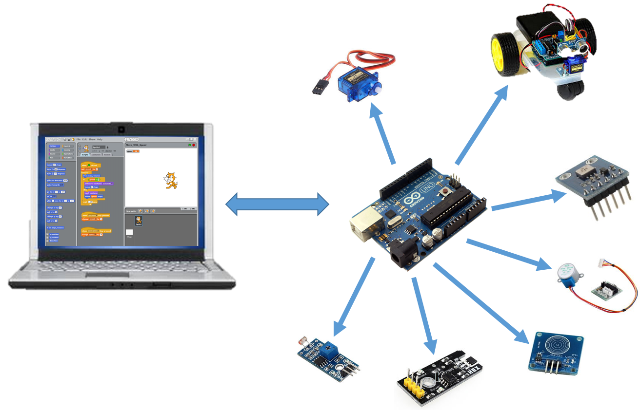 Scratching the arduino physical computing with scratch