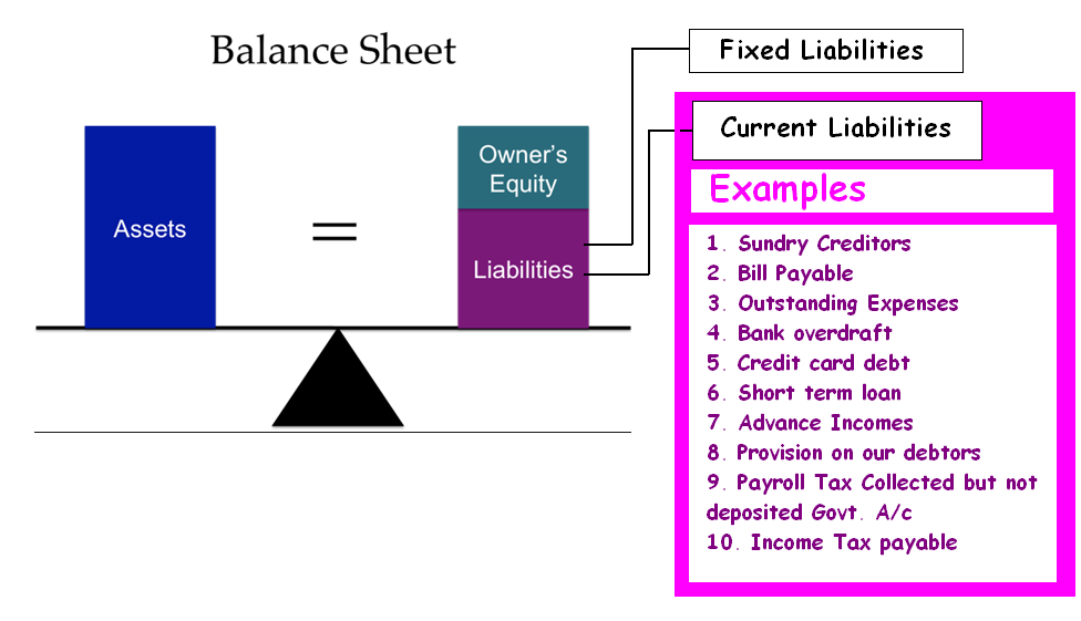 Accounting For Long Term Liabilities