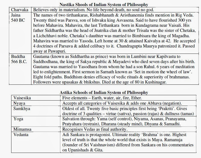 the different schools of philosophy which Vedanta philosophy five schools: based on the definition of the relation between these two, five different schools of vedanta philosophy are now known today.