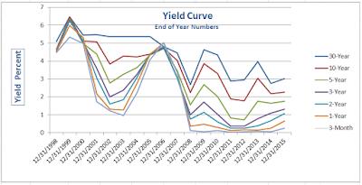 yield%2Bcurve%2B2015-12-31.png