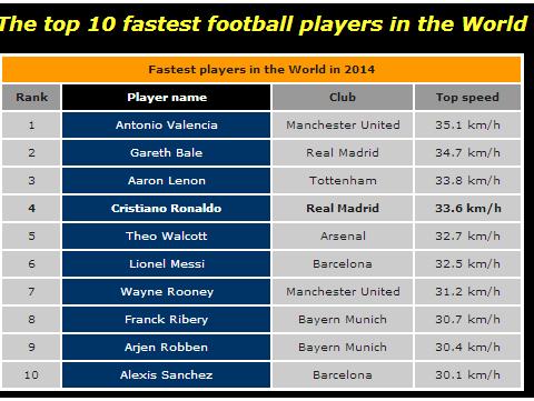 schnellster fussballspieler