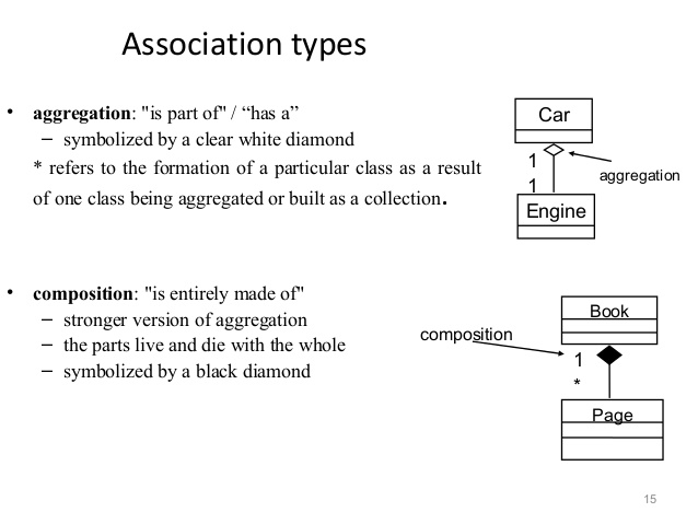 Software design we refer association between two objects as composition when one class owns other class and other class can not meaningfully exist when its owner ccuart Images
