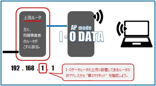 I・Oデータ製ルータの上流にあるルータのIPアドレスから第3オクテットを確認