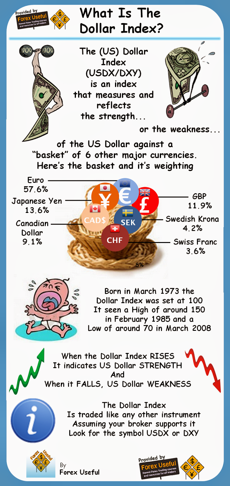 What Is The Dollar Index Info-Graphic