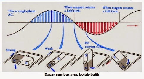 Arus bolak-balik (AC)