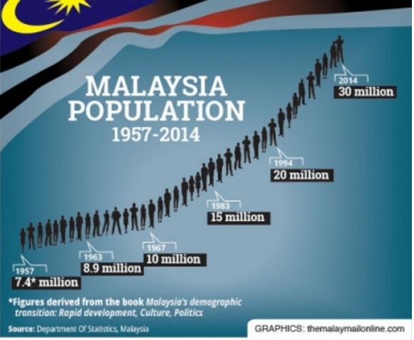 Jumlah penduduk malaysia kini 30 juta orang tahun 2014