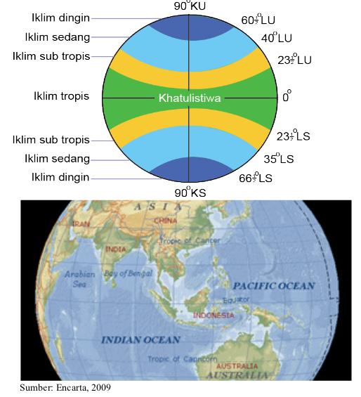 Keunggulan Iklim Indonesia