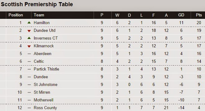 SPFL Premiership league table after Hamilton beat Celtic