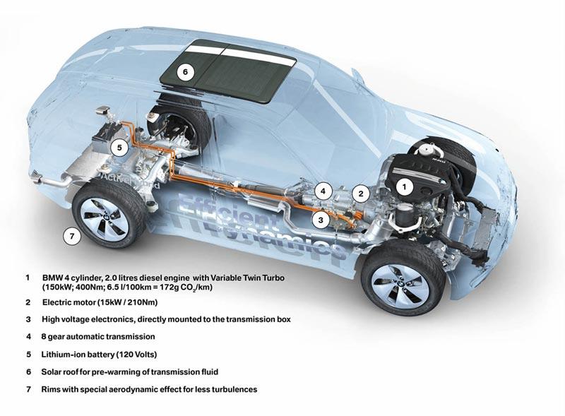 Mesin Mobil Hibrid pada BMW