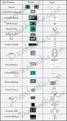 komponen hp dan simbolnya