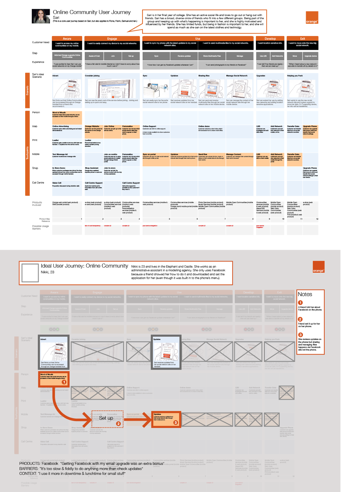 Customer Journey Map facebook orange