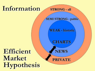 critical analysis of efficiency market hypothesis This paper presents a critical analysis on the validity of efficient market hypothesis strong form based on existing evidence primary evidence shows that the initial confidence of the concept of efficient market hypothesis is misplaced.