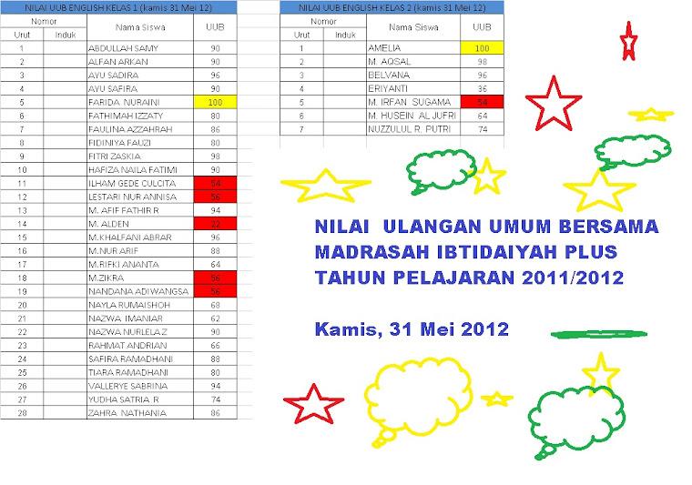 NILAI  ULANGAN UMUM BERSAMA MADRASAH IBTIDAIYAH PLUS TAHUN PELAJARAN 2011/2012  Kamis, 31 Mei 2012