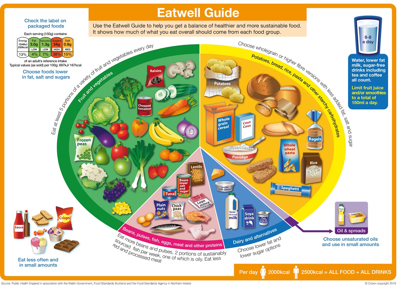 The Revised Eatwell Plate