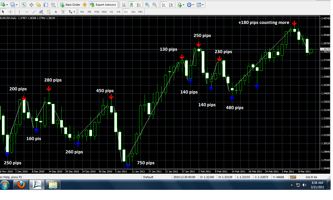 Indicators forex 2013