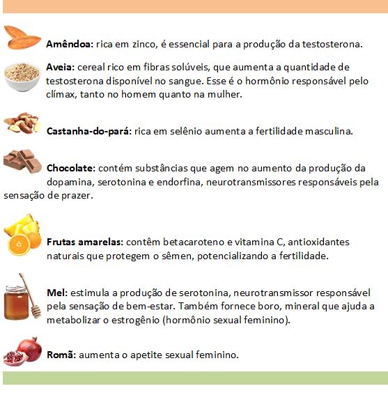 Ingredientes afrodisiacos