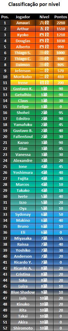 Ranking - Nível - Riichi Mahjong SP