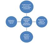 Profesionales de Orientación en Empresas y Organizaciones