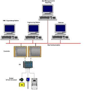 Pengenalan DCS | Distributed Control System