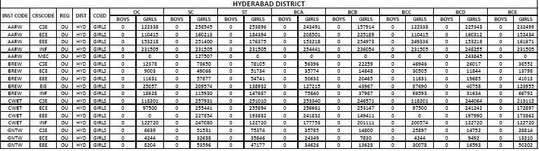 careers engineering colleges  hyderabad eamcet  cut offs   ranks
